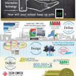 Ignition Marketing - Infographics Design - Example 2